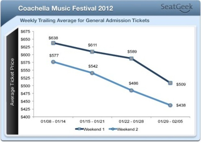 coachella2012pricestheone-thumb-480x340
